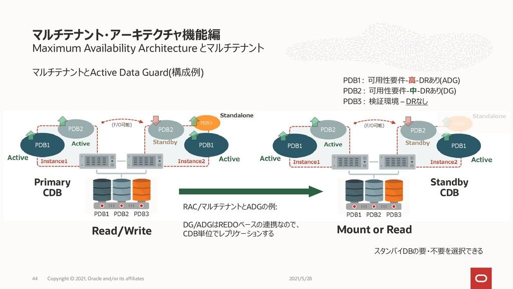 Maximum Availability Architecture とマルチテナント マルチテ...