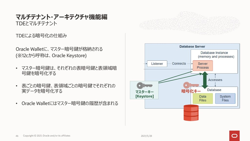TDEとマルチテナント TDEによる暗号化の仕組み Oracle Walletに、マスター暗号...