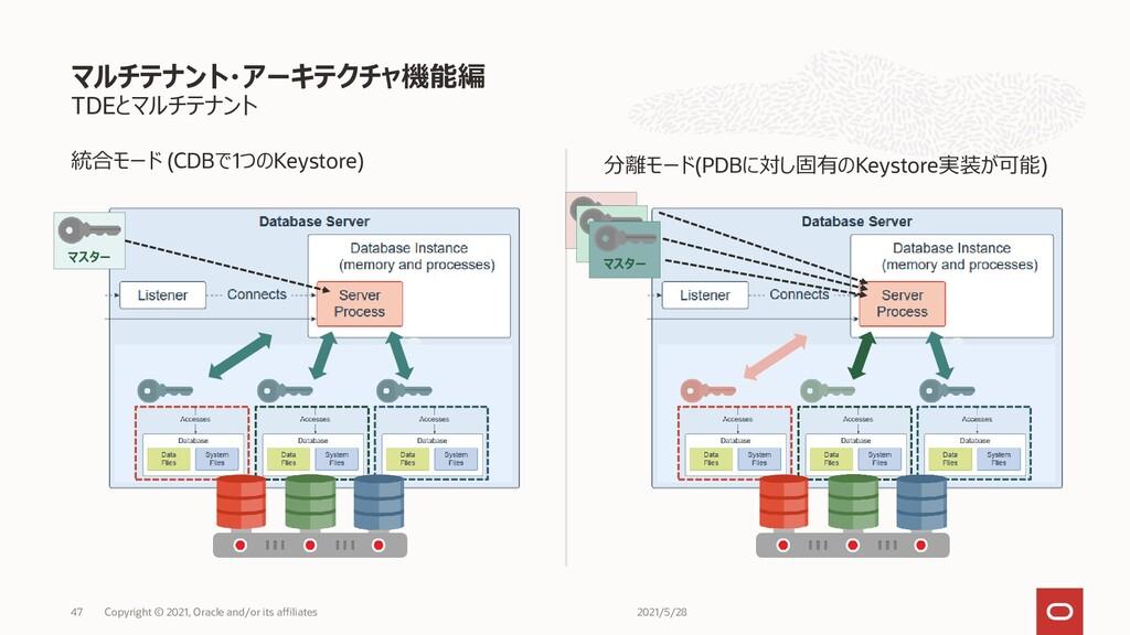 分離モード(PDBに対し固有のKeystore実装が可能) TDEとマルチテナント 統合モード...