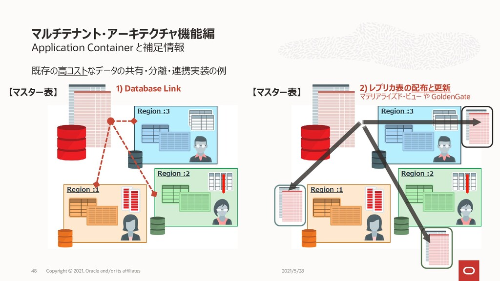 Application Container と補足情報 既存の高コストなデータの共有・分離・連...