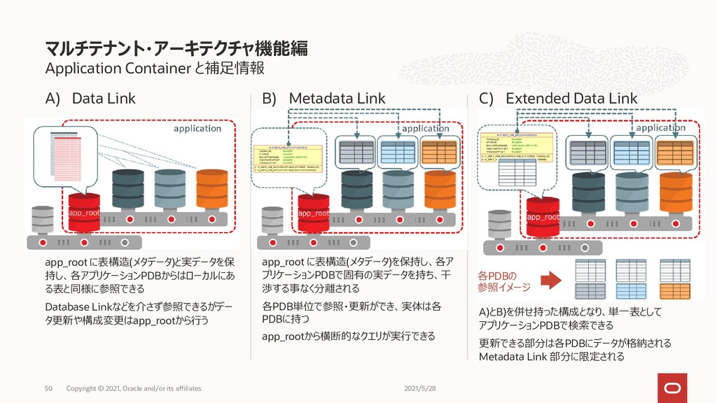 Application Container と補足情報 A) Data Link app_ro...