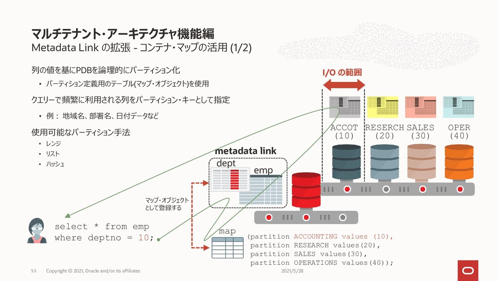 Metadata Link の拡張 - コンテナ・マップの活用 (1/2) 列の値を基にPDB...