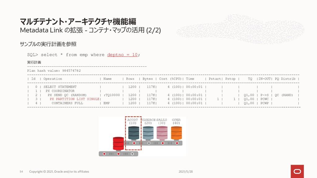 Metadata Link の拡張 - コンテナ・マップの活用 (2/2) サンプルの実行計画...