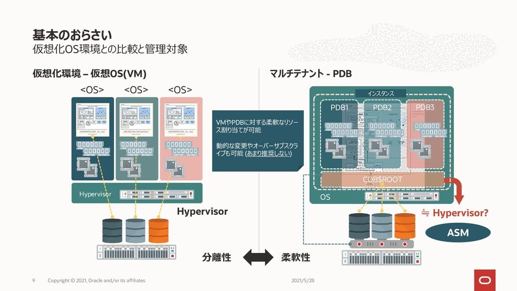 仮想化OS環境との比較と管理対象 仮想化環境 – 仮想OS(VM) マルチテナント - PDB...