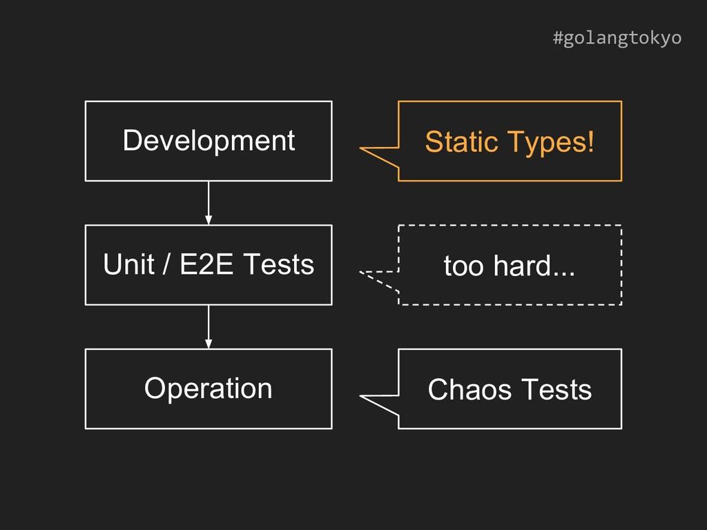 #golangtokyo Development Unit / E2E Tests Opera...