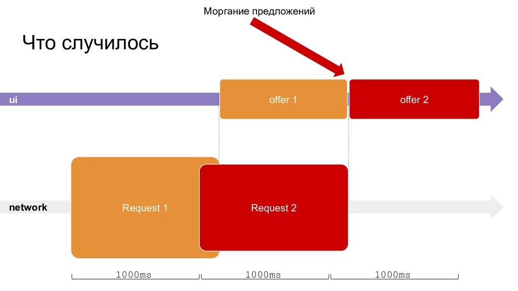 network Что случилось Request 1 Request 2 1000m...