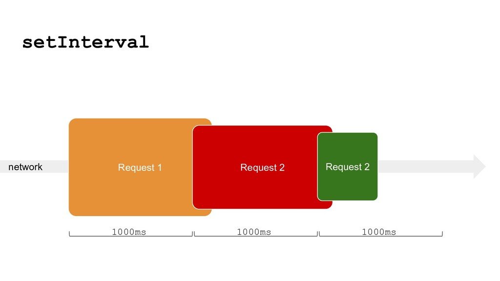 network setInterval 1000ms 1000ms 1000ms Reques...