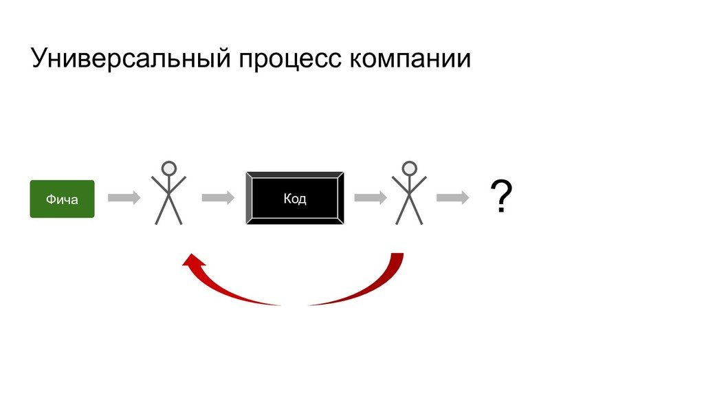 Универсальный процесс компании Фича Код ?