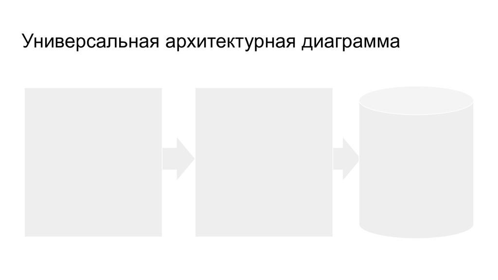 Универсальная архитектурная диаграмма