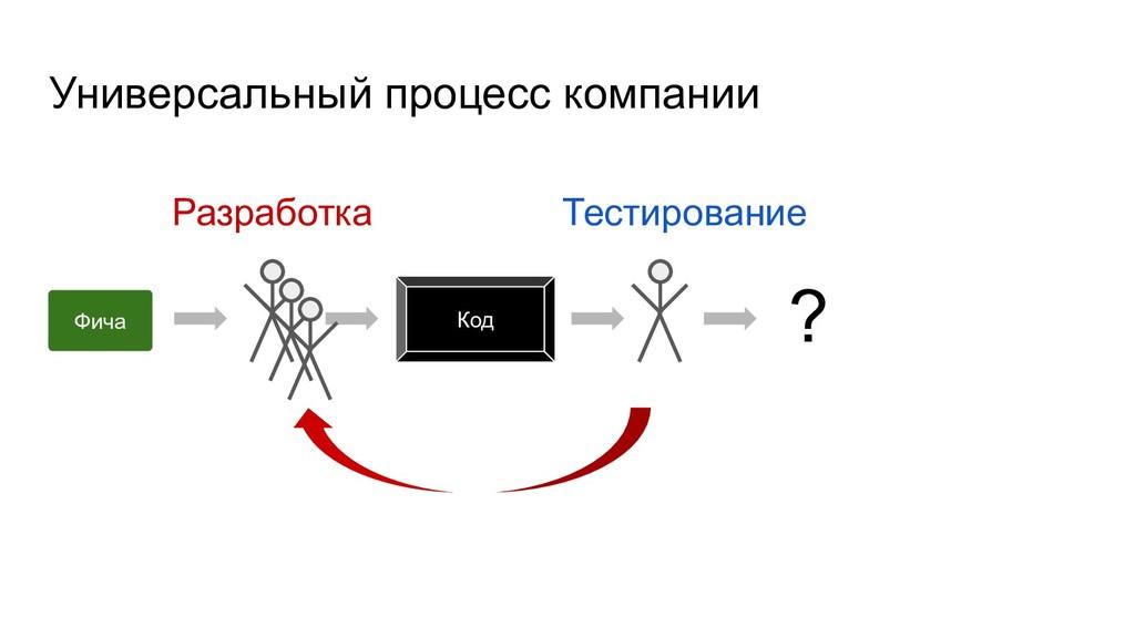 Универсальный процесс компании Фича Код ? Разра...