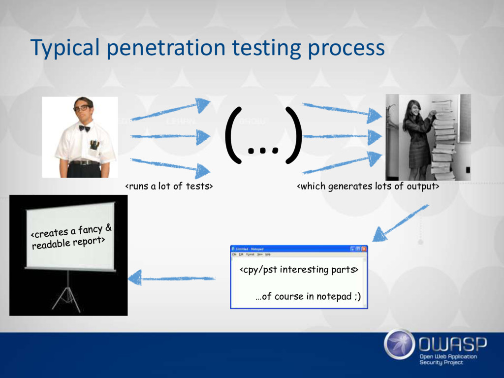 Typical penetration testing process <which gene...