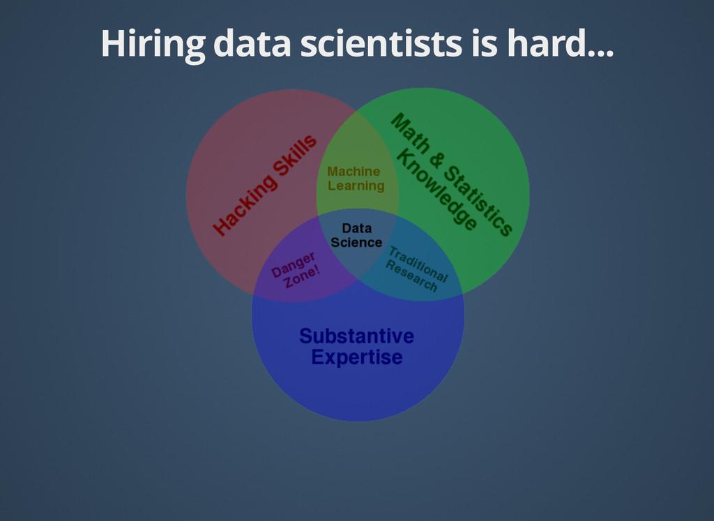 Hiring data scientists is hard... Hiring data s...