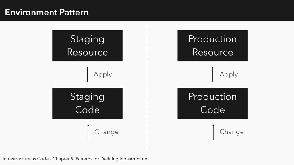 Environment Pattern Production Resource Staging...