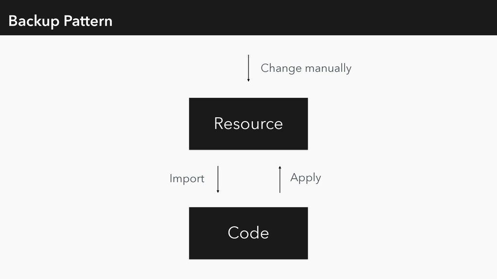 Backup Pattern Code Resource Import Change manu...