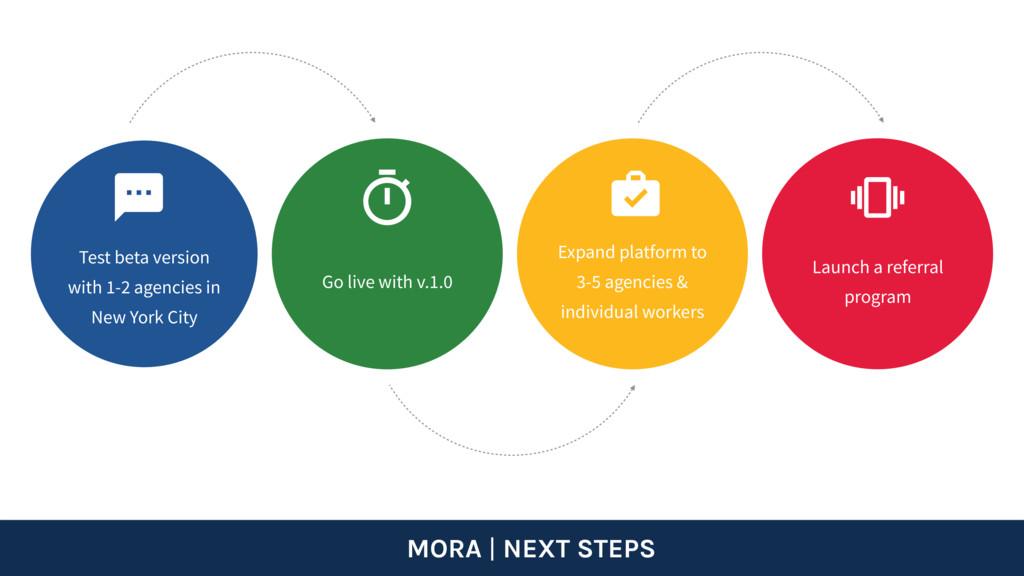 MORA   NEXT STEPS Expand platform to 3-5 agenci...