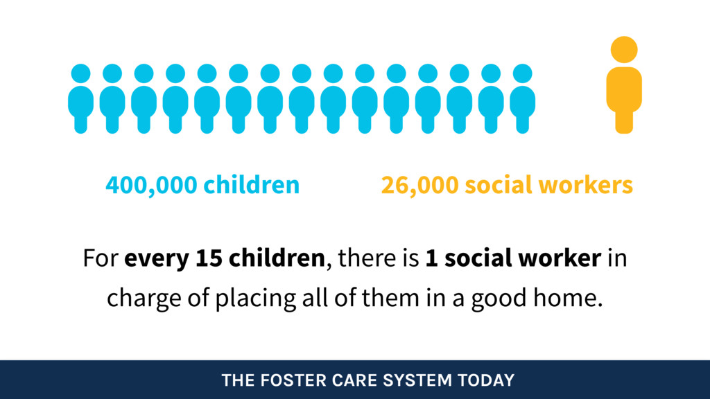 THE FOSTER CARE SYSTEM TODAY For every 15 child...