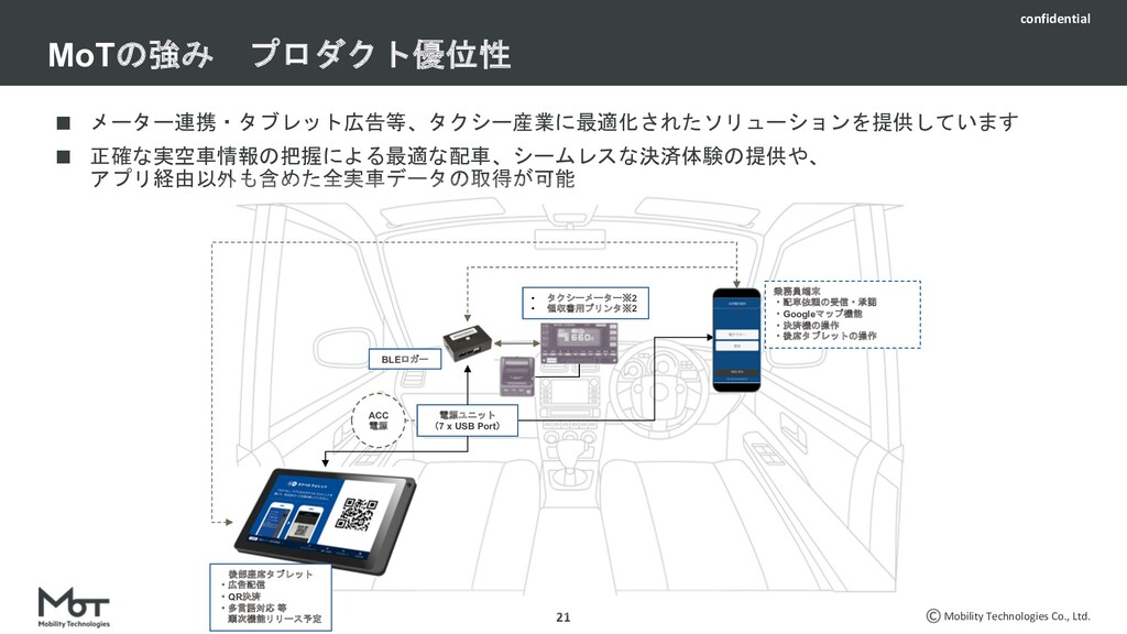 Mobility Technologies Co., Ltd. 20 DRIVE CHART・...