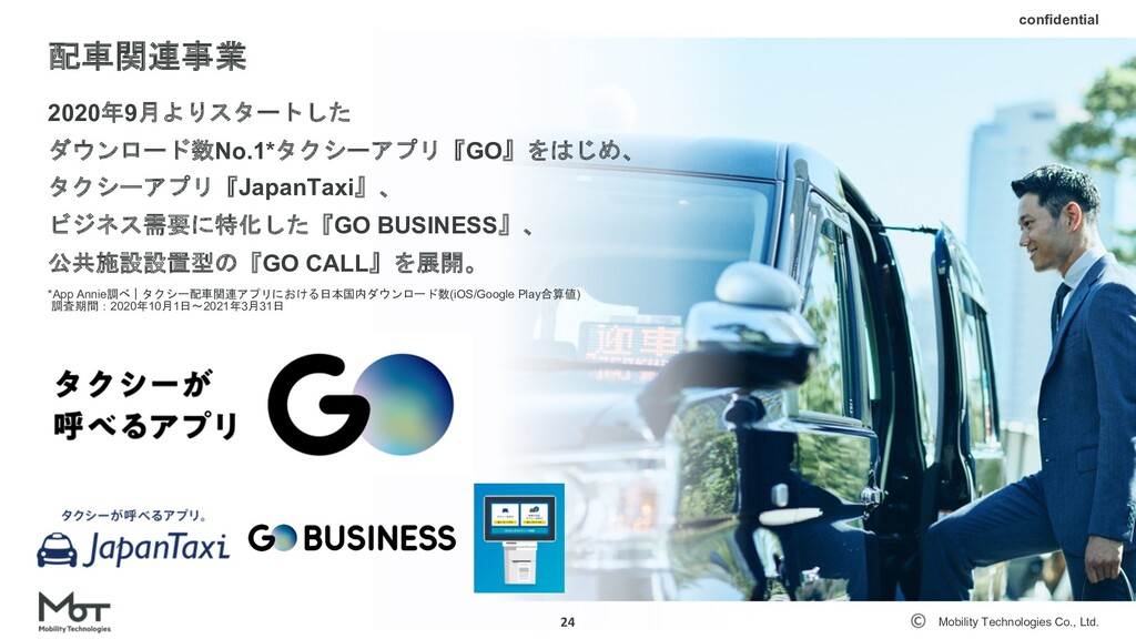 Mobility Technologies Co., Ltd. メンバー構成 23 13% 6...