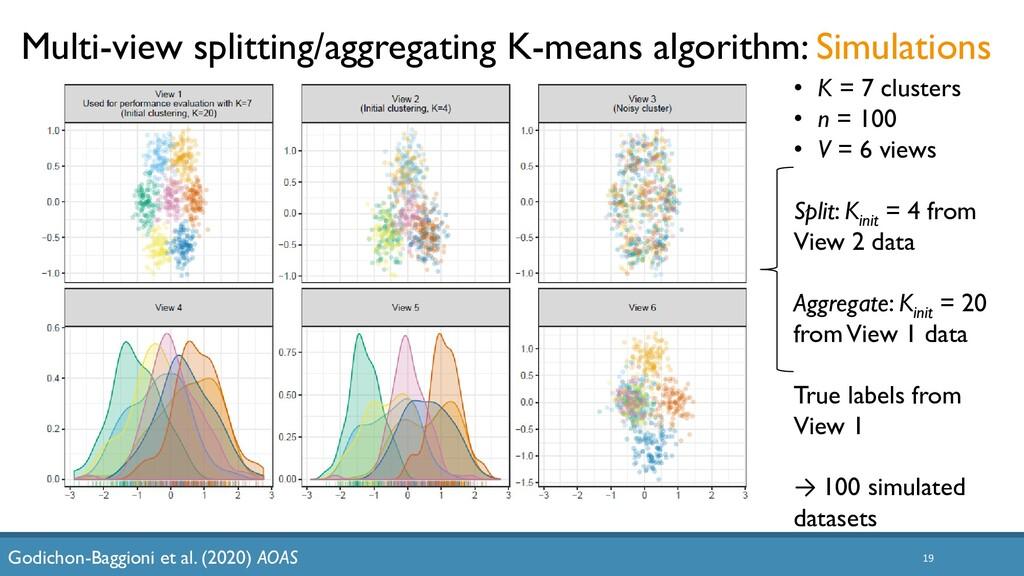 19 Multi-view splitting/aggregating K-means alg...
