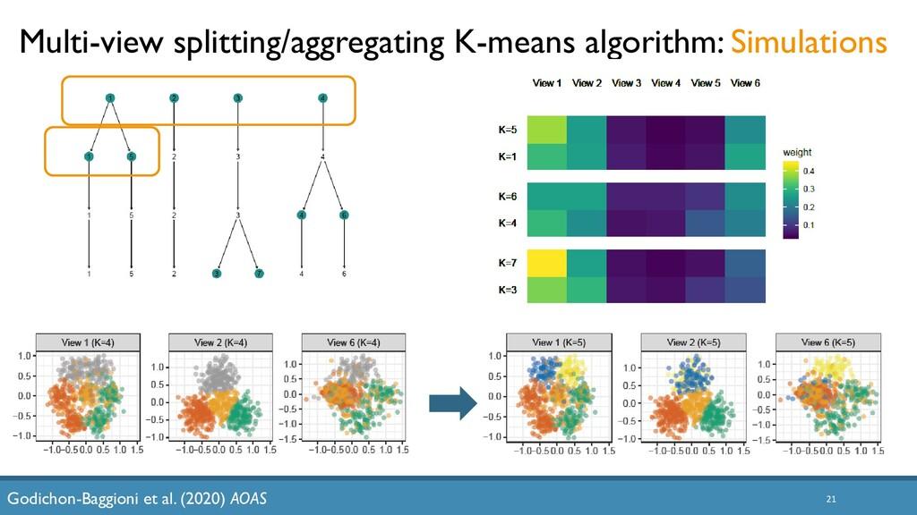 21 Multi-view splitting/aggregating K-means alg...