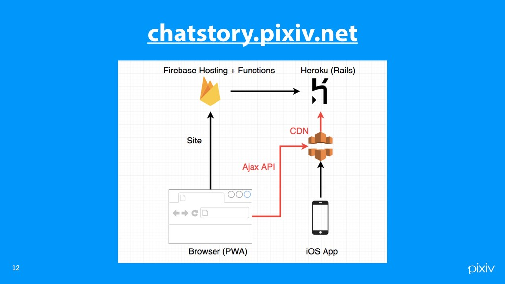 chatstory.pixiv.net