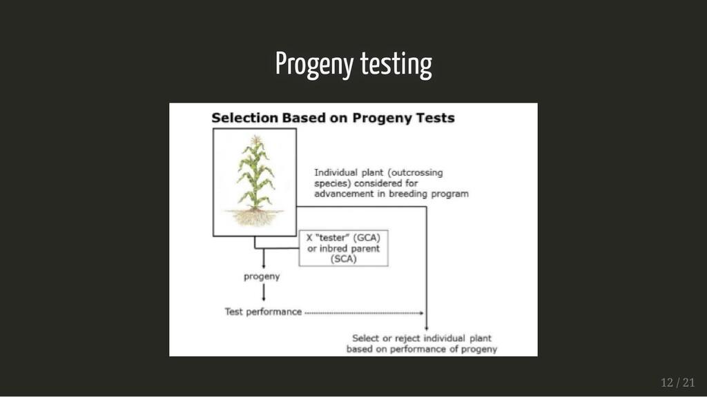 Progeny testing Progeny testing 12 / 21 12 / 21