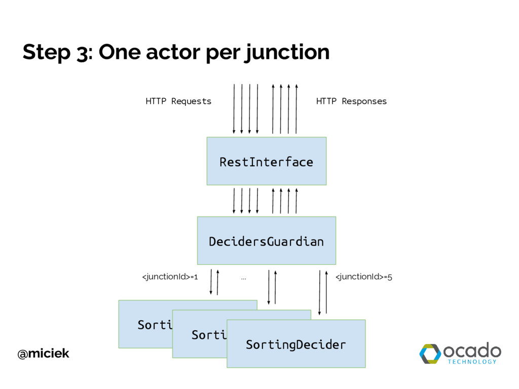 @miciek Step 3: One actor per junction RestInte...