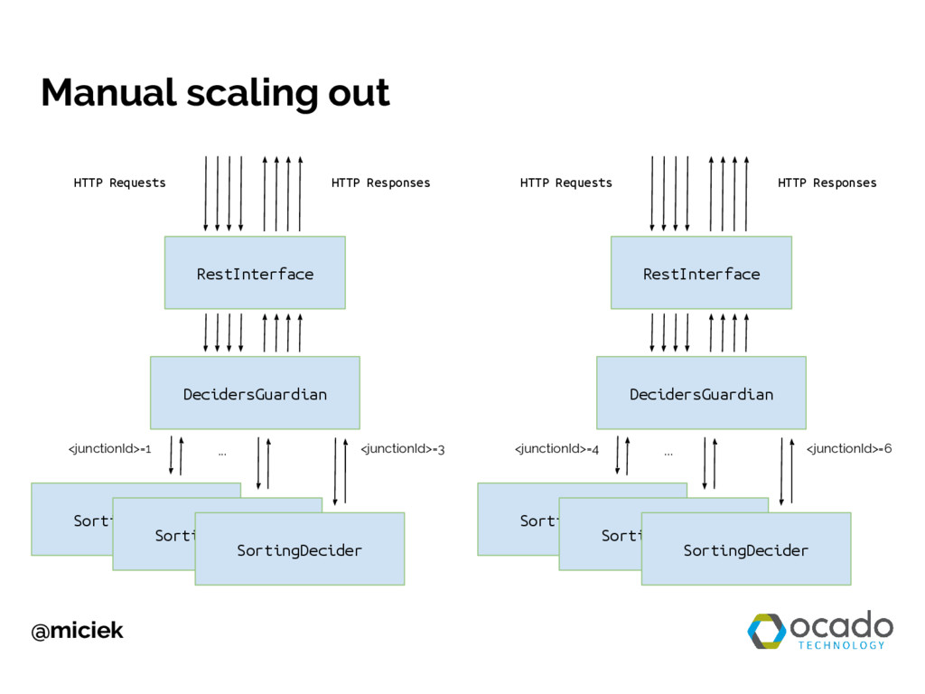 @miciek Manual scaling out RestInterface HTTP R...