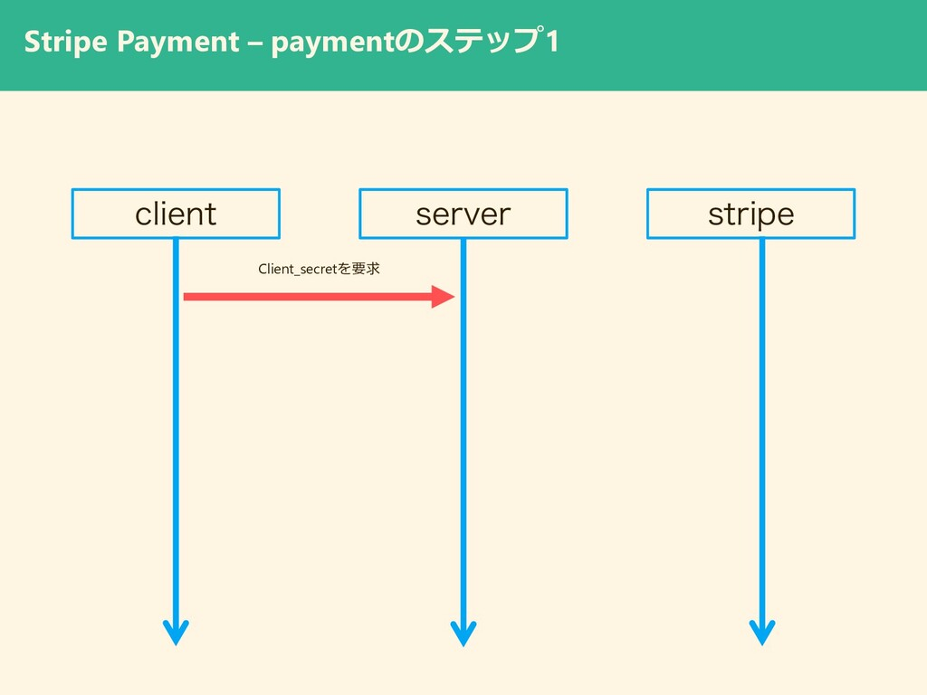 Stripe Payment – paymentのステップ1 DMJFOU TFSWFS TU...