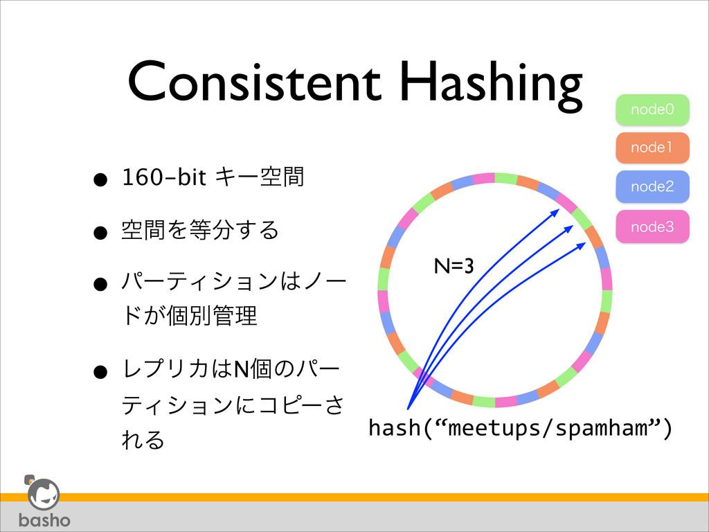 Consistent Hashing • 160-bit Ωʔۭؒ • ۭؒΛ͢Δ •...