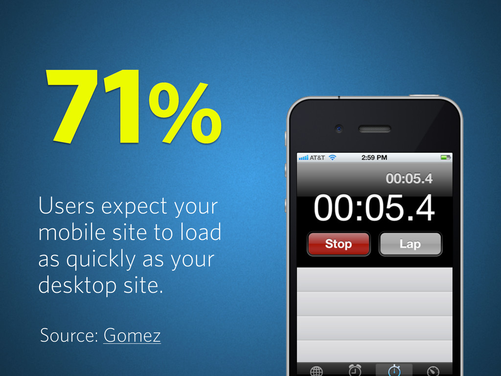 Users expect your mobile site to load as quickl...