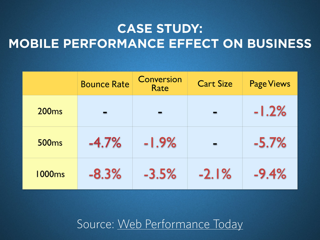 Bounce Rate Conversion Rate Cart Size Page View...