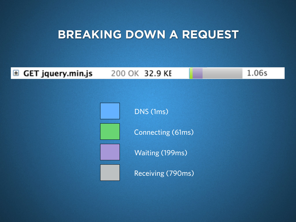 BREAKING DOWN A REQUEST DNS (1ms) Connecting (6...