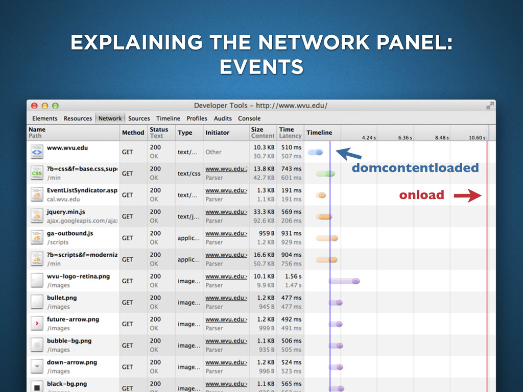 EXPLAINING THE NETWORK PANEL: EVENTS domcontent...
