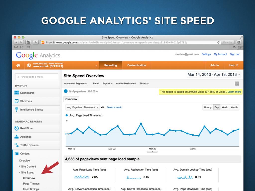 Google Analytics Site Speed GOOGLE ANALYTICS' S...