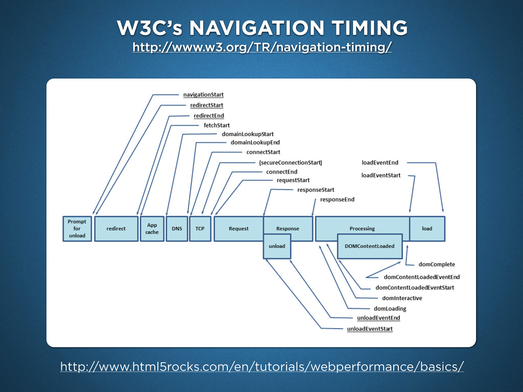W3C's NAVIGATION TIMING http://www.w3.org/TR/na...