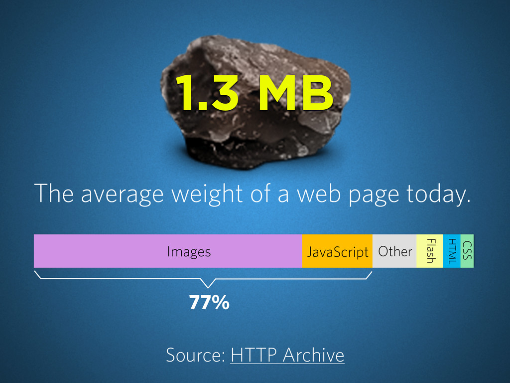 The average weight of a web page today. Source:...
