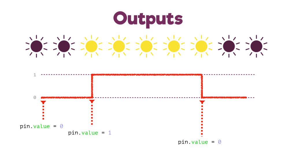 Outputs 1 0 pin.value = 1 pin.value = 0 pin.val...