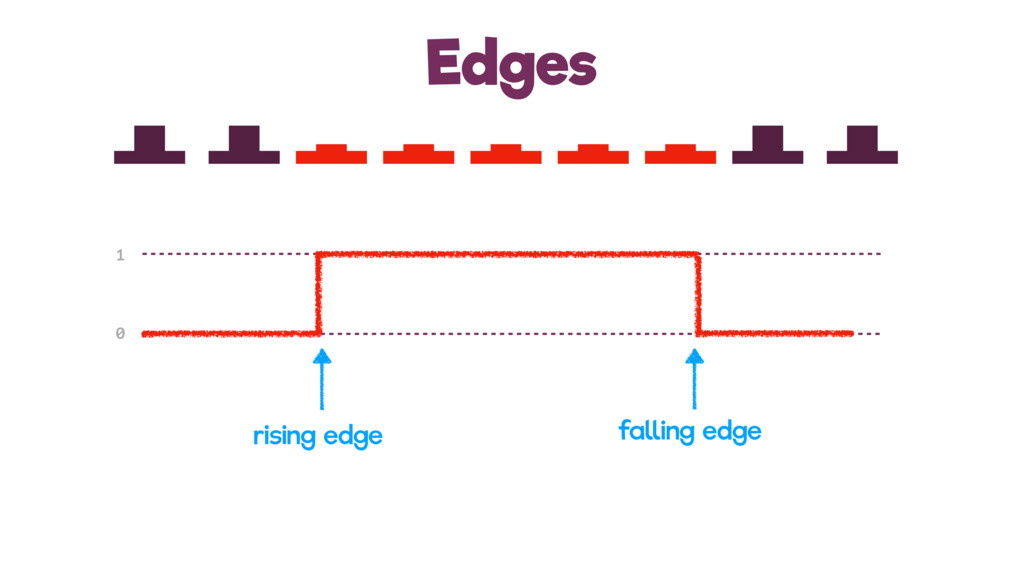 Edges 1 0 rising edge falling edge