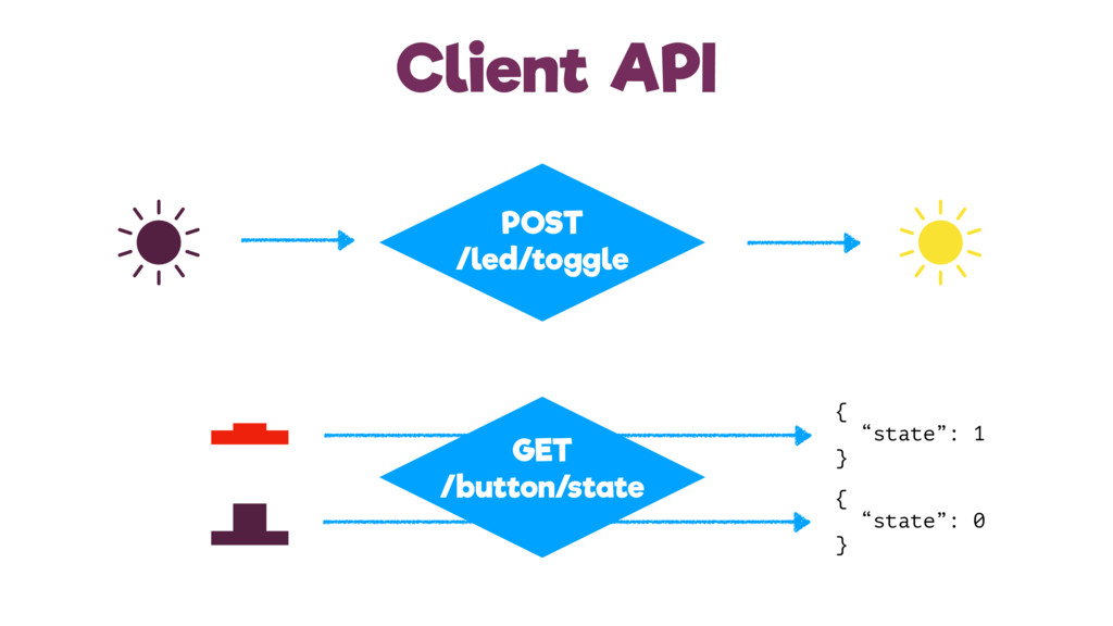 Client API POST /led/toggle GET /button/state {...