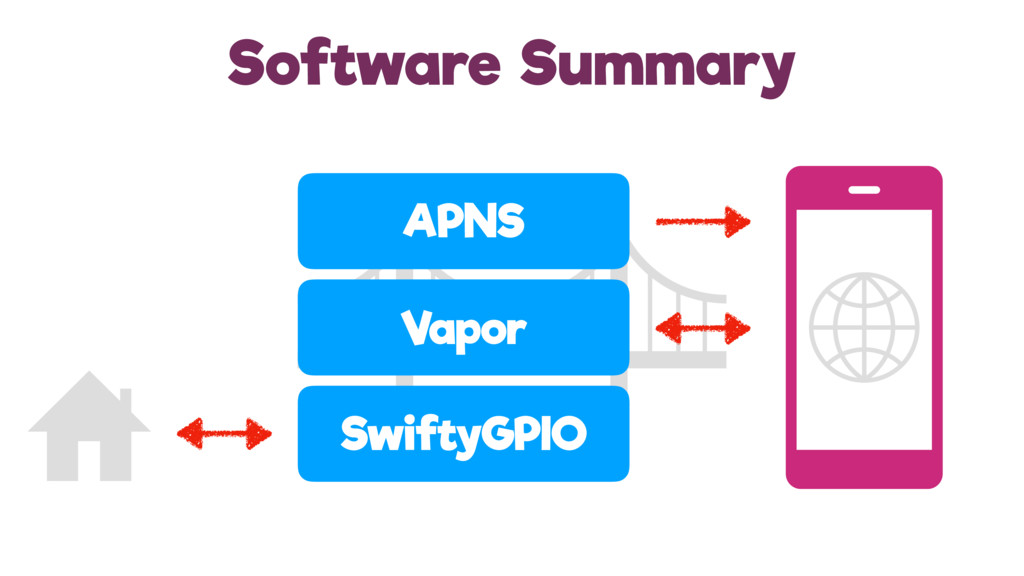Software Summary Vapor APNS SwiftyGPIO