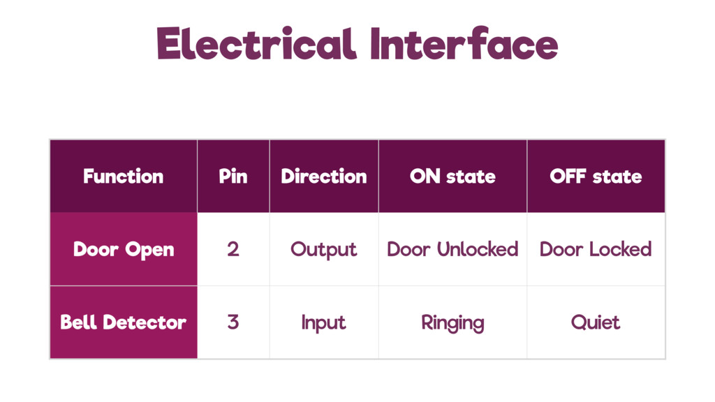 Electrical Interface Function Pin Direction ON ...