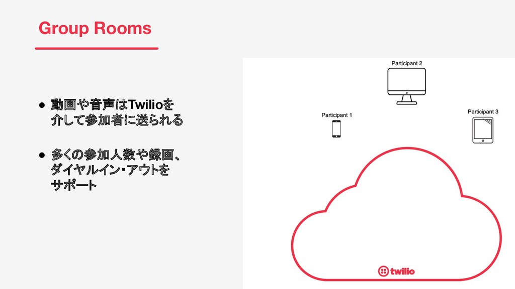 © 2020 TWILIO INC. ALL RIGHTS RESERVED. Group R...