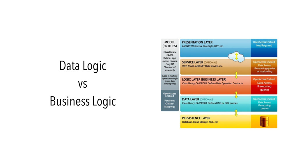 Data Logic vs Business Logic