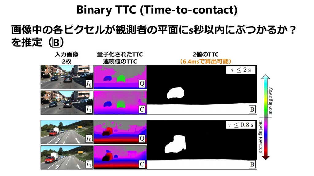 Binary TTC (Time-to-contact) 画像中の各ピクセルが観測者の平面にs...