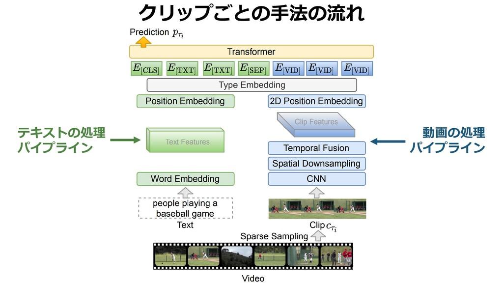 クリップごとの手法の流れ テキストの処理 パイプライン 動画の処理 パイプライン