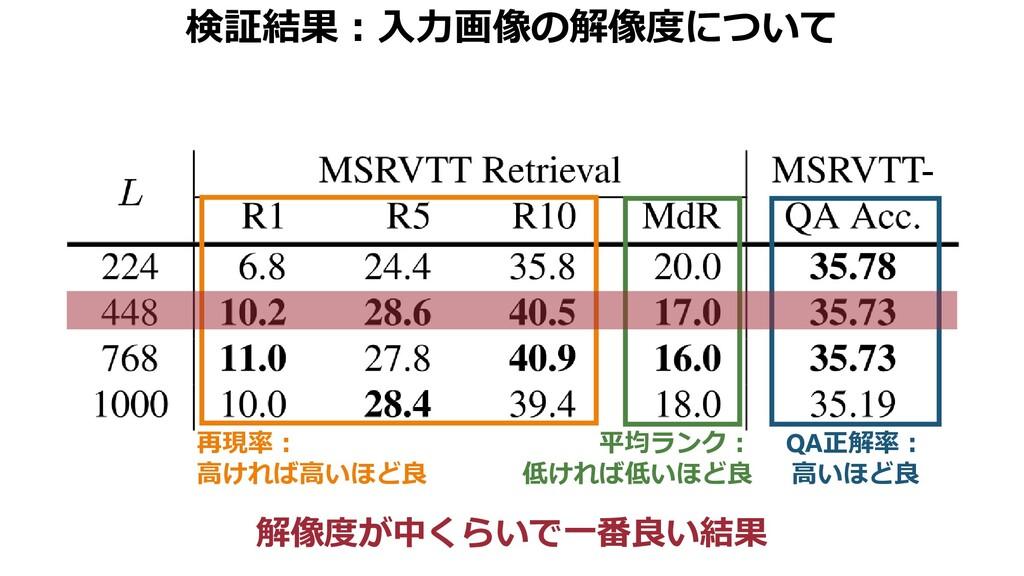 検証結果:入力画像の解像度について 解像度が中くらいで一番良い結果 再現率: 高ければ高いほど...