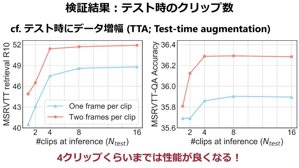 検証結果:テスト時のクリップ数 cf. テスト時にデータ増幅 (TTA; Test-time ...