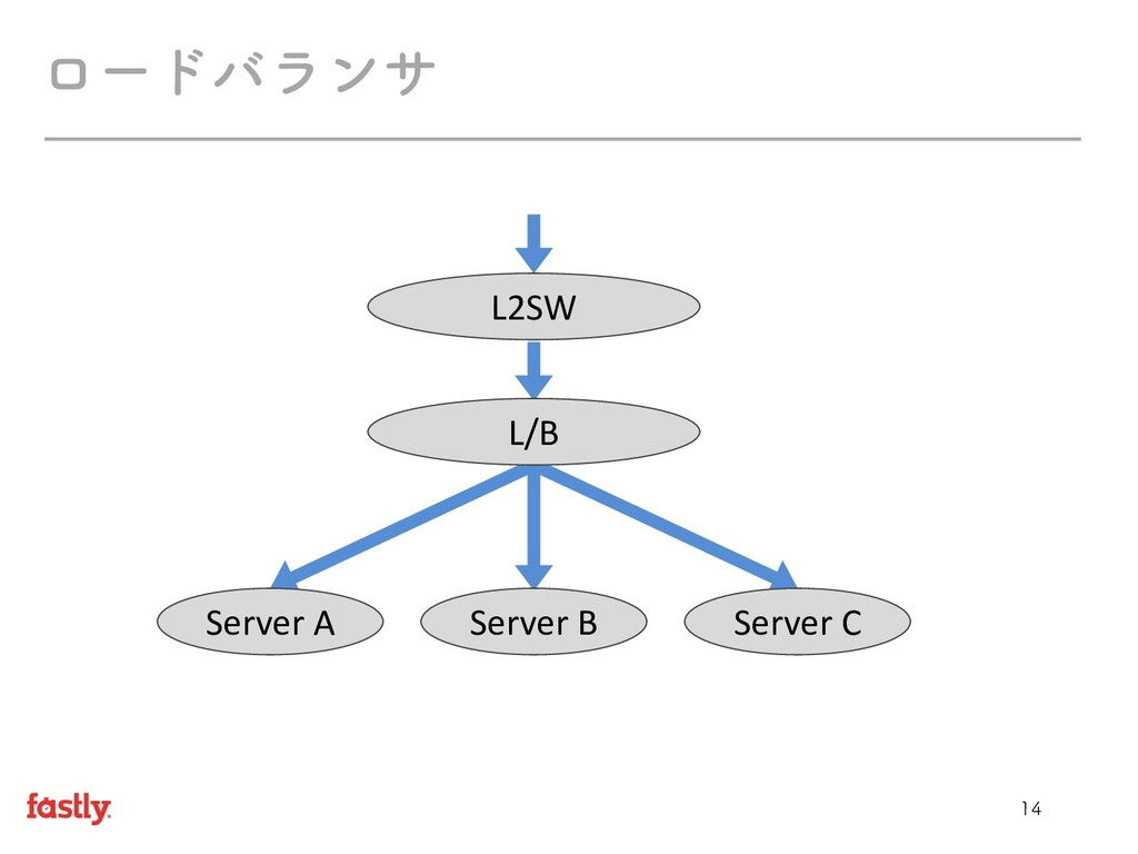 ϩʔυόϥϯα L2SW L/B Server B Server A Server C