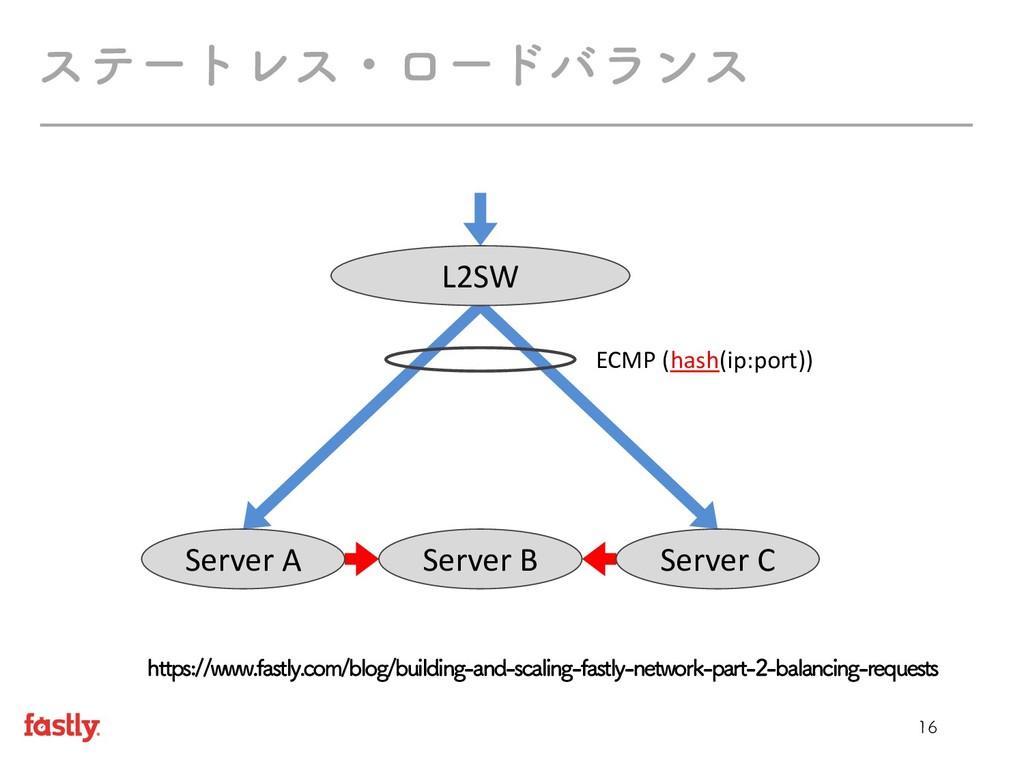 εςʔτϨεɾϩʔυόϥϯε L2SW Server B Server A Server...